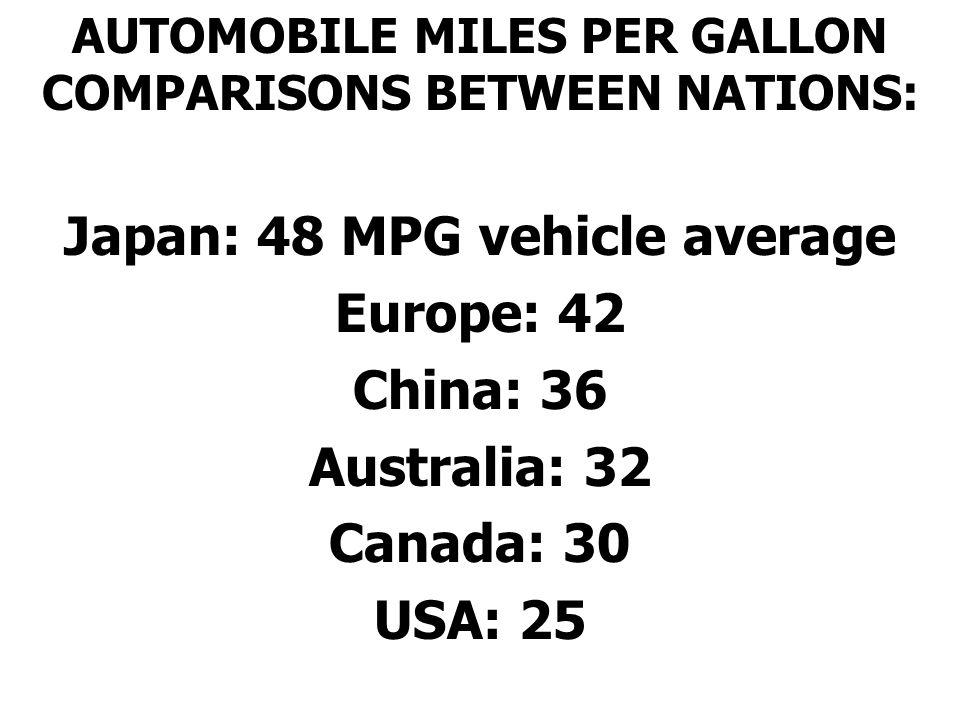 Japan: 48 MPG vehicle average Europe: 42 China: 36 Australia: 32