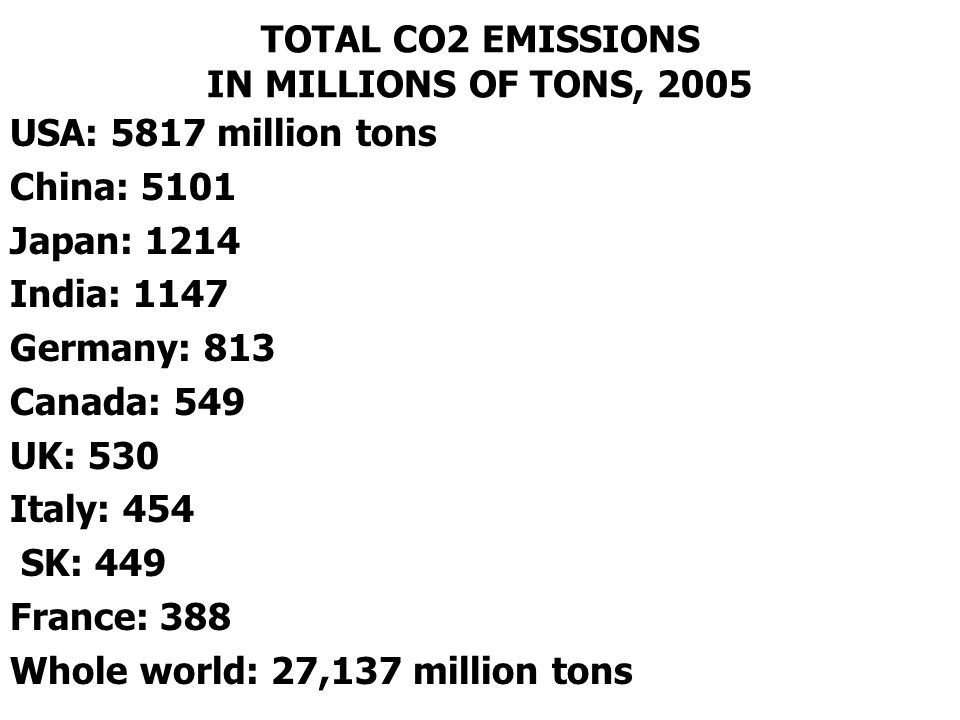 TOTAL CO2 EMISSIONS IN MILLIONS OF TONS, 2005