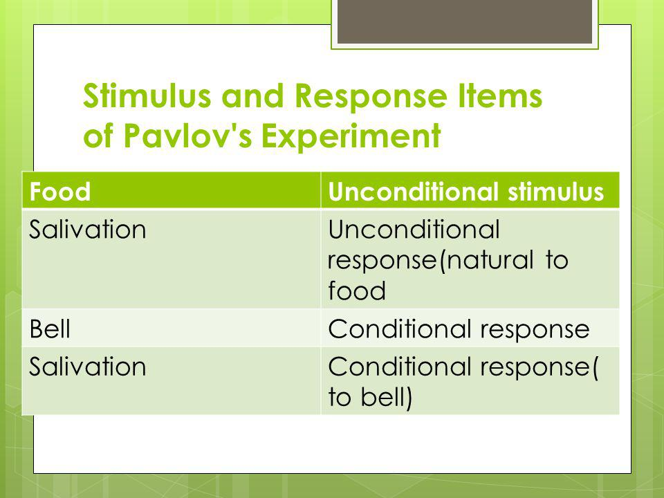 Stimulus and Response Items of Pavlov s Experiment