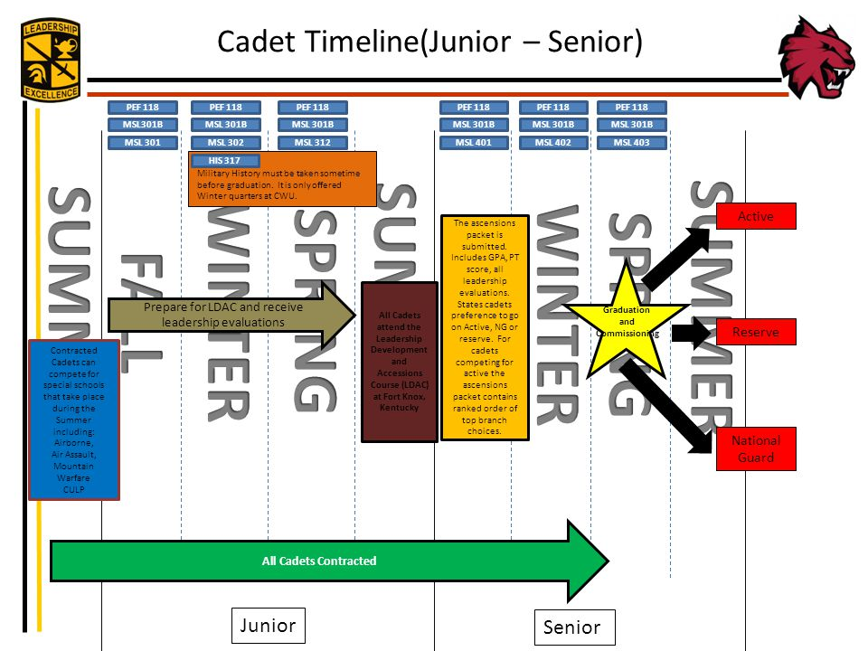 Graduation and Commissioning