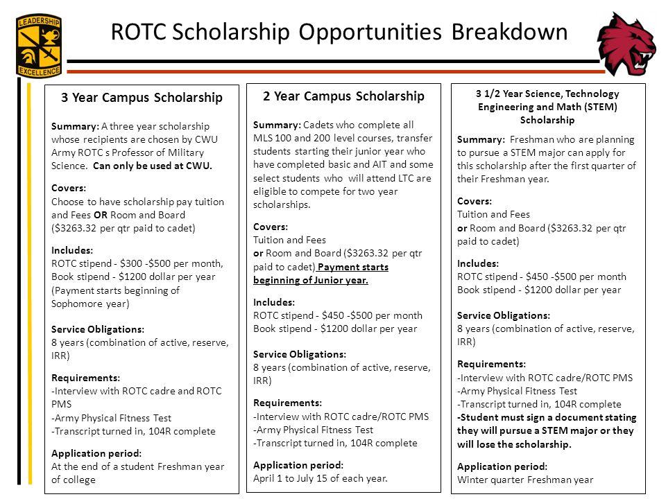 ROTC Scholarship Opportunities Breakdown