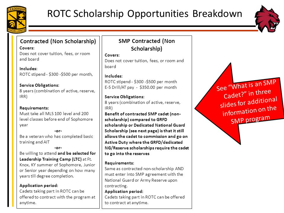 Contracted (Non Scholarship) SMP Contracted (Non Scholarship)