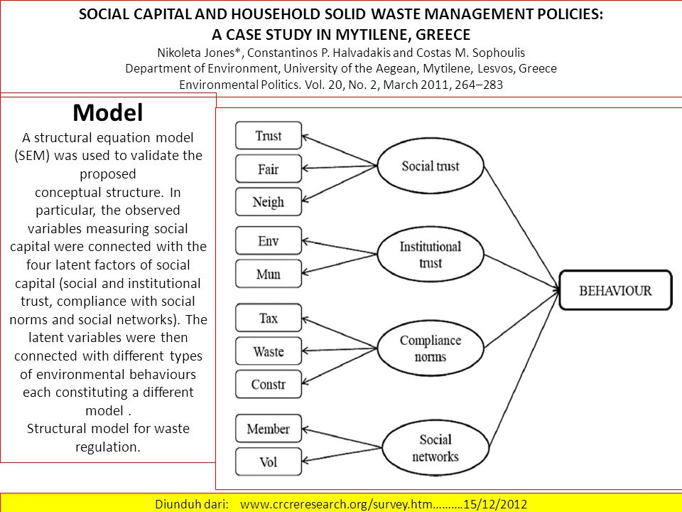 Model SOCIAL CAPITAL AND HOUSEHOLD SOLID WASTE MANAGEMENT POLICIES:
