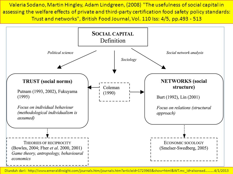 Valeria Sodano, Martin Hingley, Adam Lindgreen, (2008) The usefulness of social capital in assessing the welfare effects of private and third-party certification food safety policy standards: Trust and networks , British Food Journal, Vol. 110 Iss: 4/5, pp.493 - 513