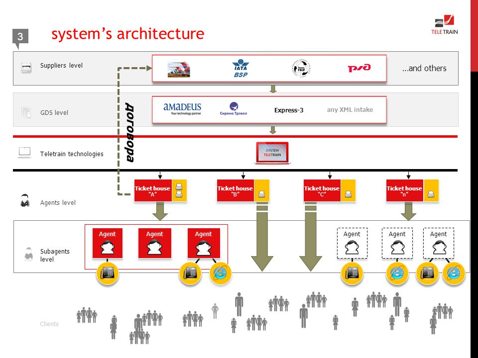                       system's architecture