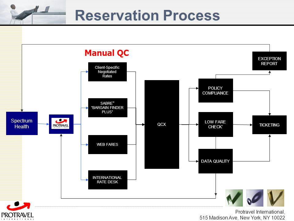 Reservation Process Manual QC Spectrum Health Protravel International,