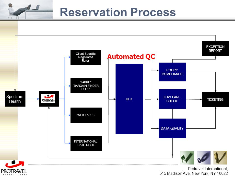 Reservation Process Automated QC Spectrum Health