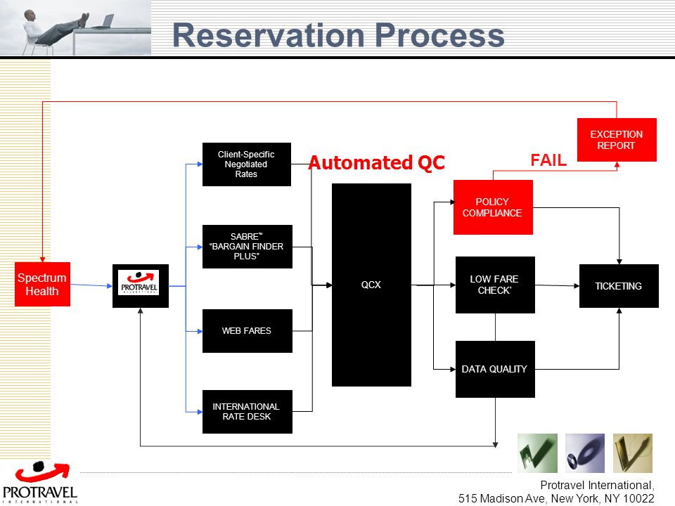 Reservation Process Automated QC FAIL Spectrum Health