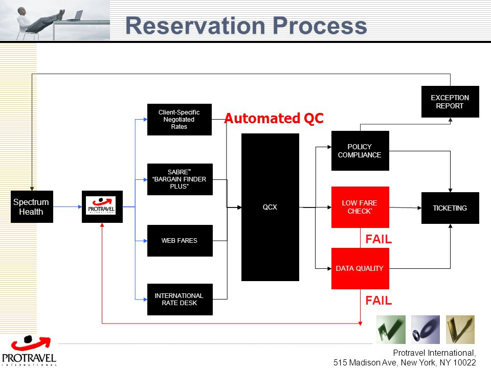 Reservation Process Automated QC FAIL FAIL Spectrum Health