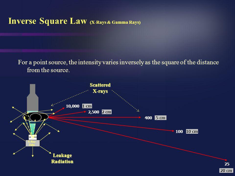 Inverse Square Law (X-Rays & Gamma Rays)