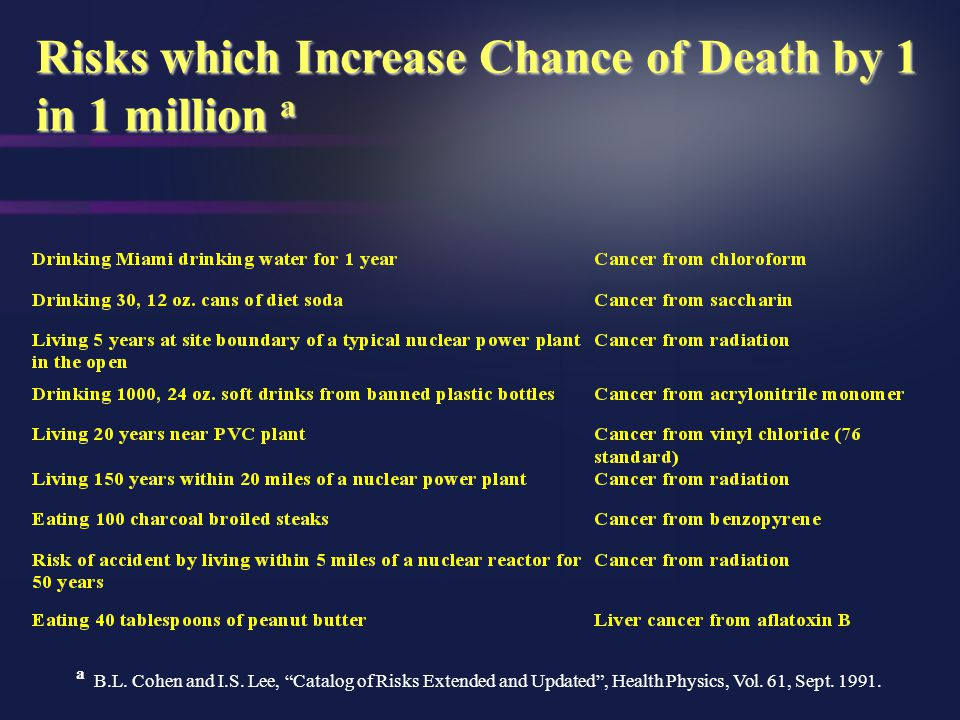 Risks which Increase Chance of Death by 1 in 1 million a