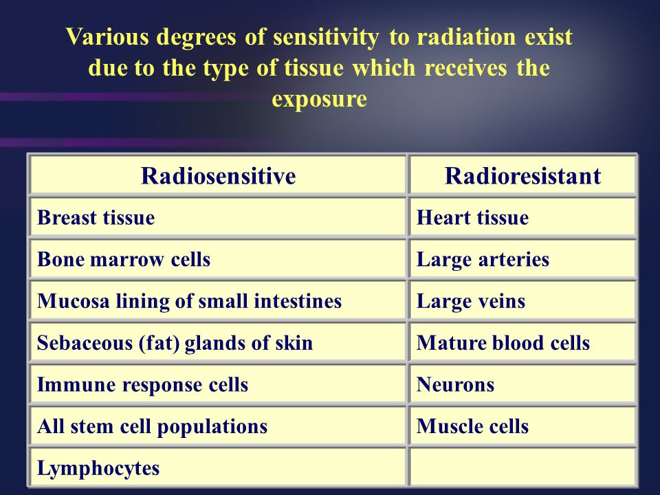 Various degrees of sensitivity to radiation exist due to the type of tissue which receives the exposure