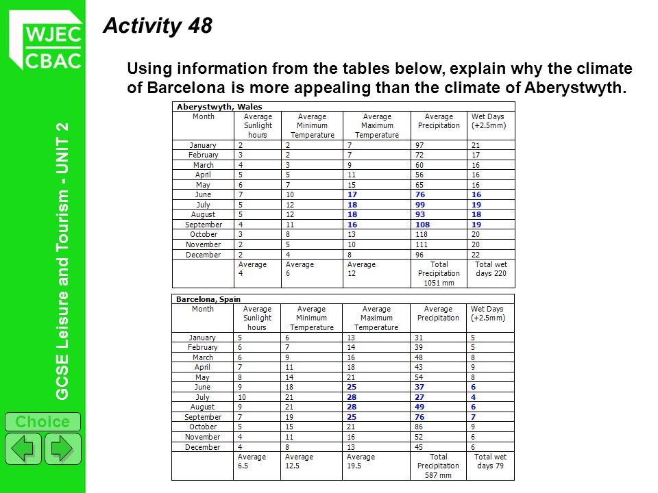 Activity 48 Using information from the tables below, explain why the climate of Barcelona is more appealing than the climate of Aberystwyth.