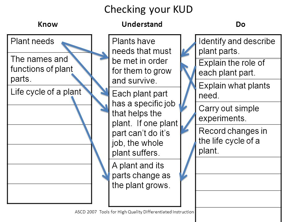 Checking your KUD Know Understand Do Plant needs