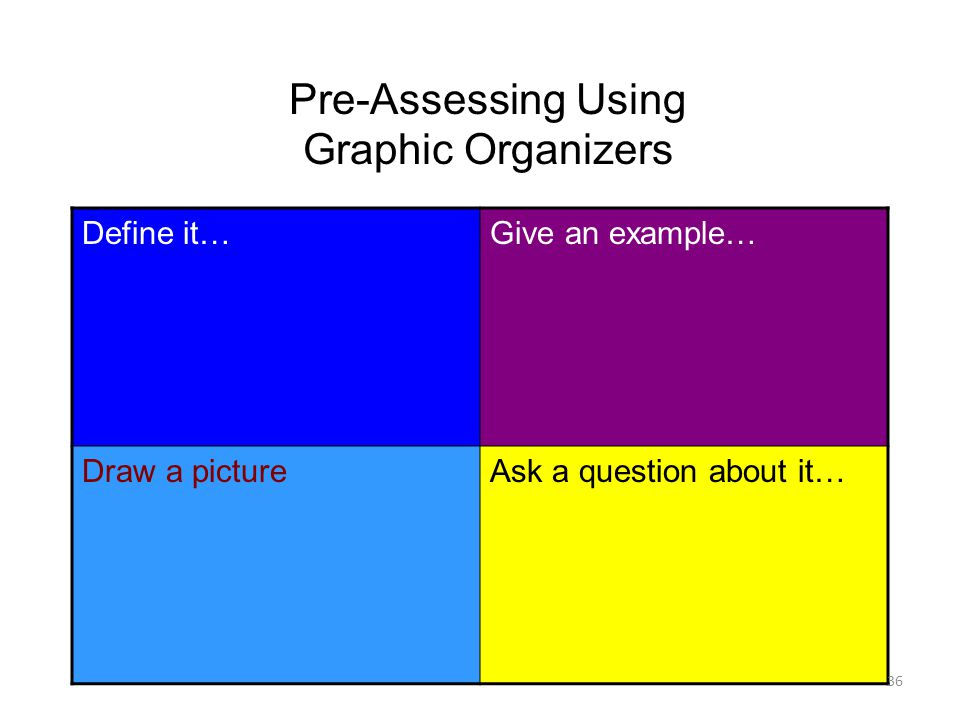 Pre-Assessing Using Graphic Organizers