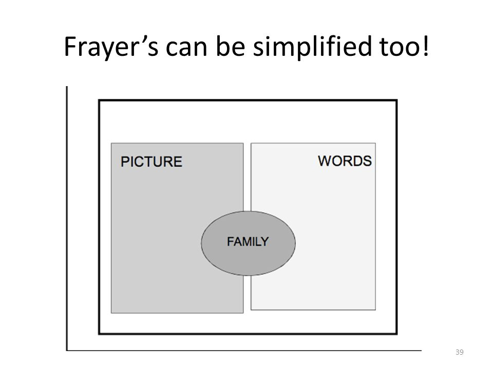 Frayer's can be simplified too!