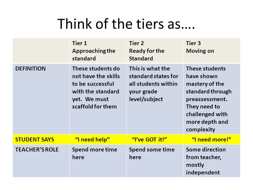Think of the tiers as…. Tier 1 Approaching the standard Tier 2
