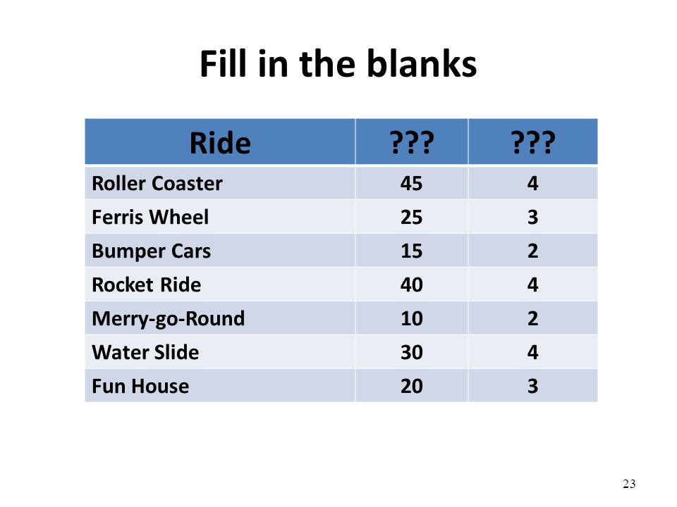 Fill in the blanks Ride Roller Coaster 45 4 Ferris Wheel 25 3