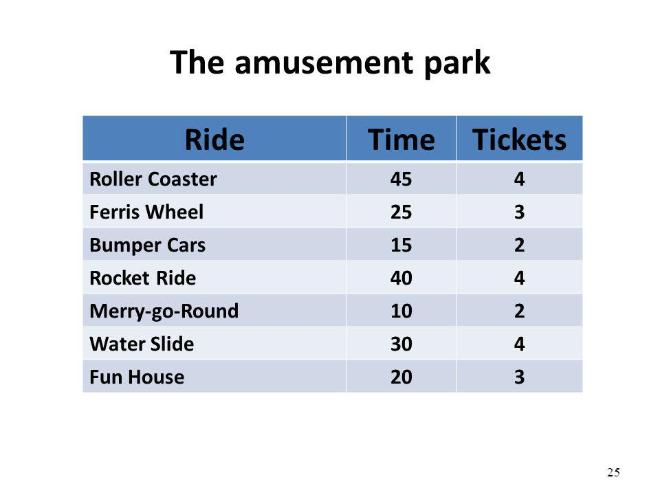 The amusement park Ride Time Tickets Roller Coaster 45 4 Ferris Wheel