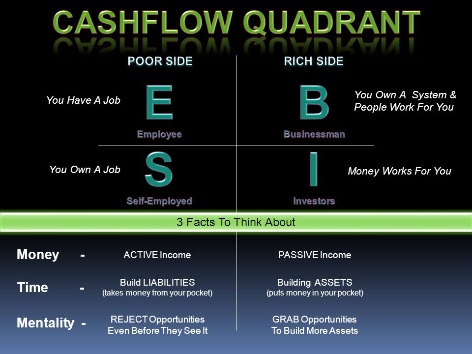 E B S I CASHFLOW QUADRANT Money - Time - Mentality - POOR SIDE