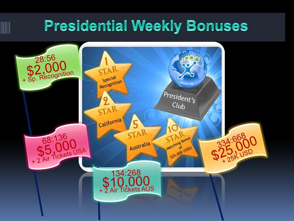 Presidential Weekly Bonuses