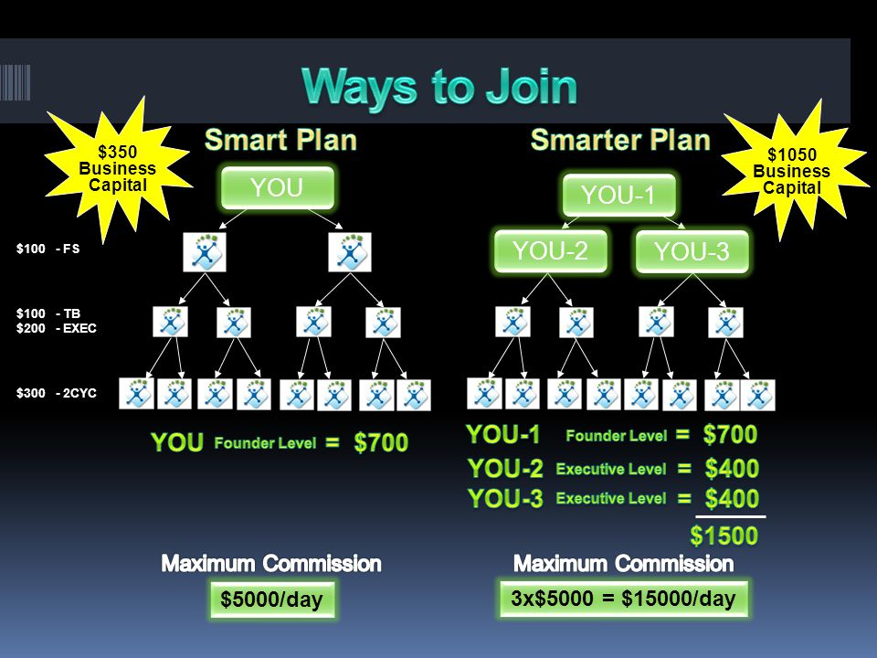 Ways to Join Smart Plan Smarter Plan YOU YOU-1 YOU-1 YOU-2 YOU-3