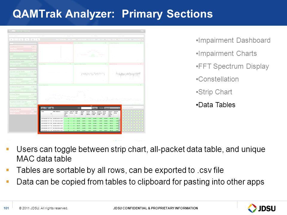 QAMTrak Analyzer: Primary Sections