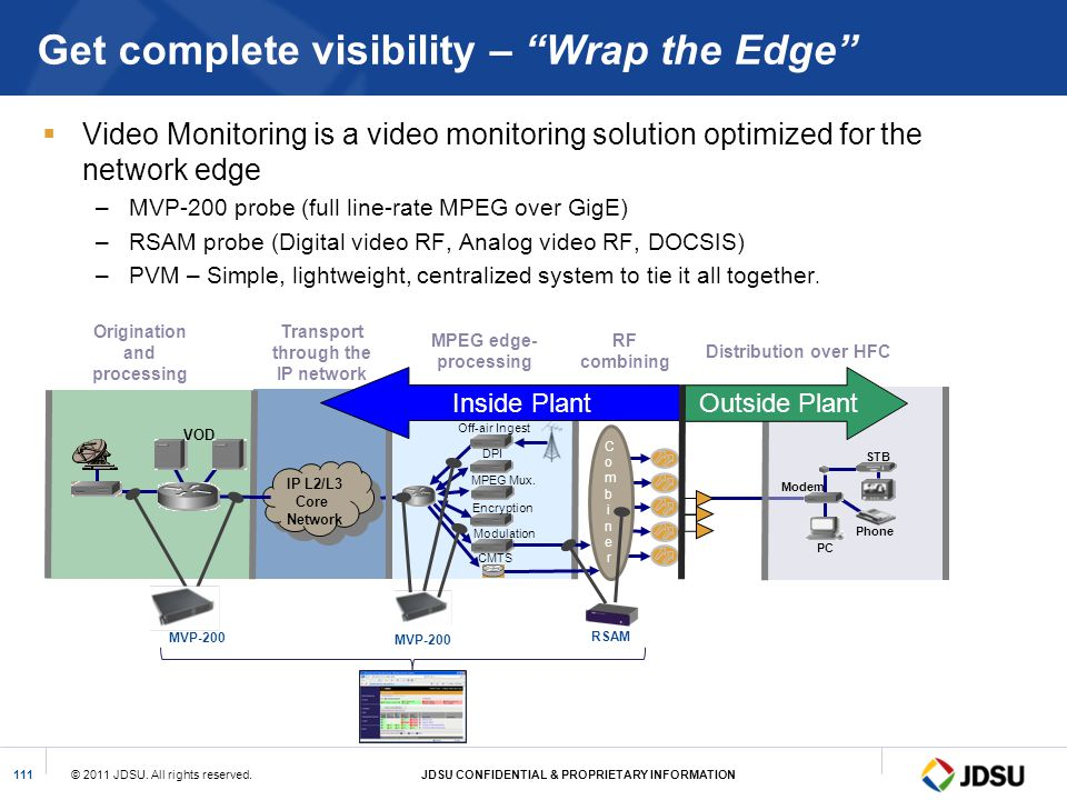 Get complete visibility – Wrap the Edge