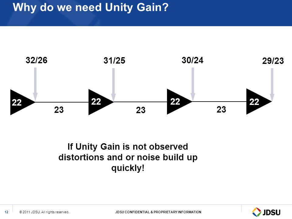 Why do we need Unity Gain