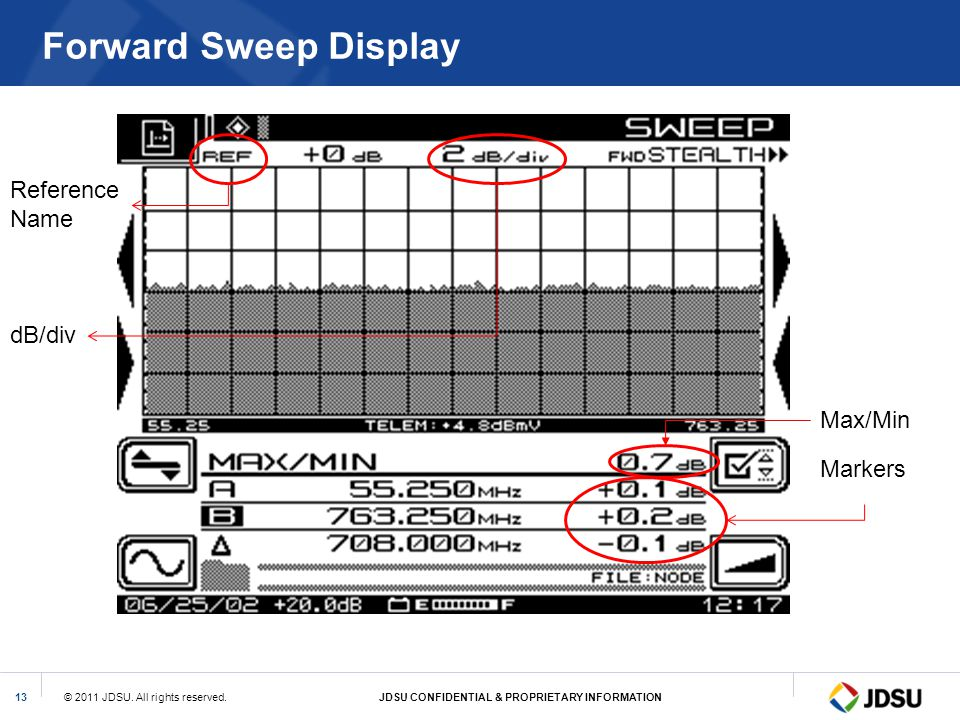 Forward Sweep Display Reference Name dB/div Max/Min Markers