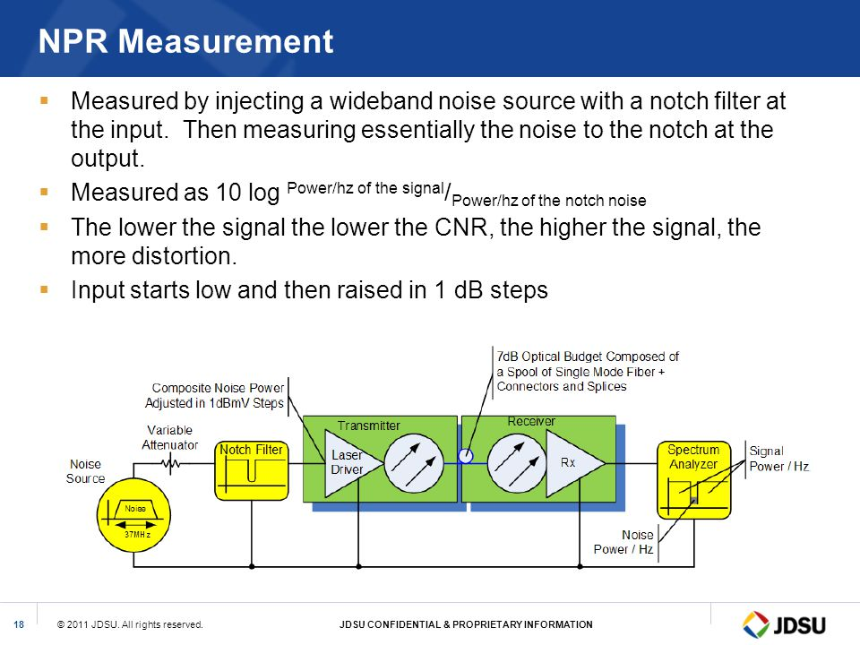 NPR Measurement