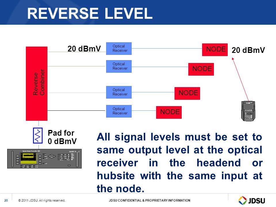 REVERSE LEVEL 20 dBmV. Optical. Receiver. NODE. 20 dBmV. Optical. Receiver. NODE. Combiner.