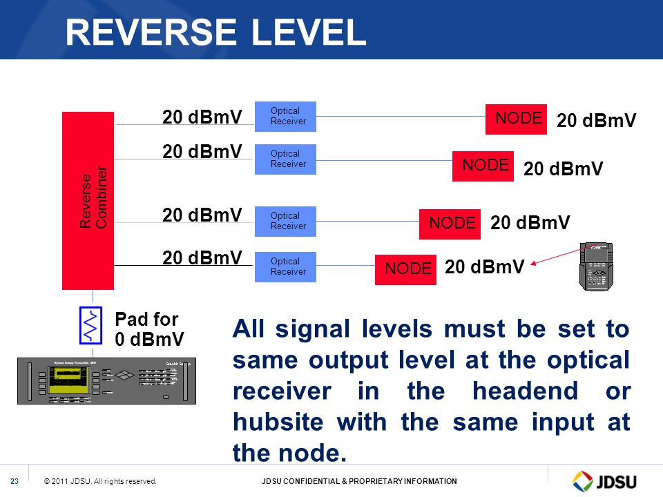 REVERSE LEVEL 20 dBmV. Optical. Receiver. NODE. 20 dBmV. Optical. Receiver. NODE. 20 dBmV. Combiner.