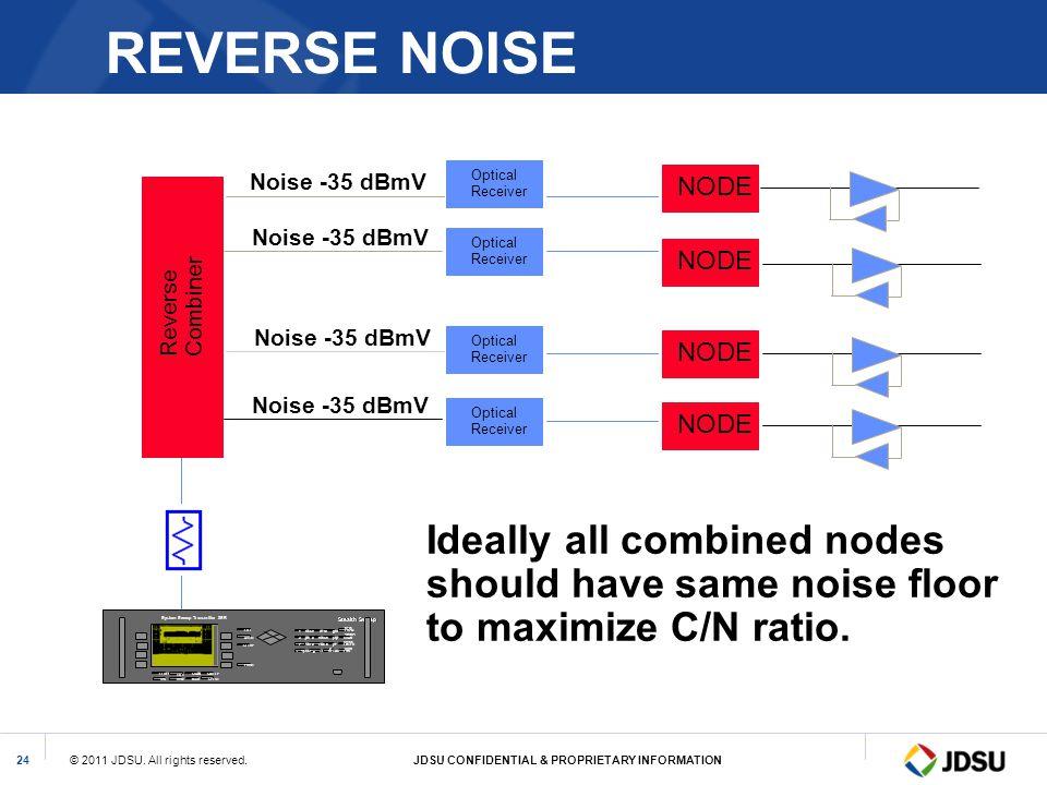 REVERSE NOISE Noise -35 dBmV. Optical. Receiver. NODE. Noise -35 dBmV. Optical. Receiver. NODE.