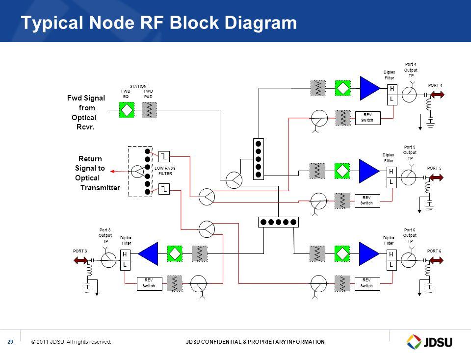 Typical Node RF Block Diagram
