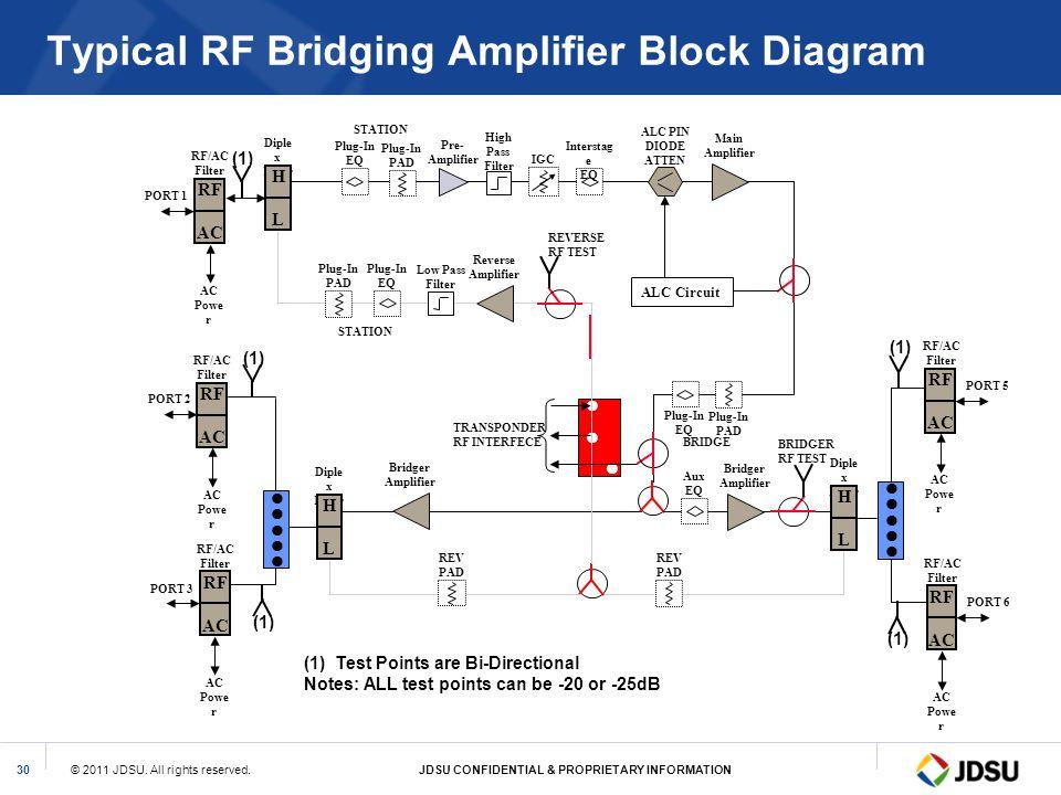 Typical RF Bridging Amplifier Block Diagram