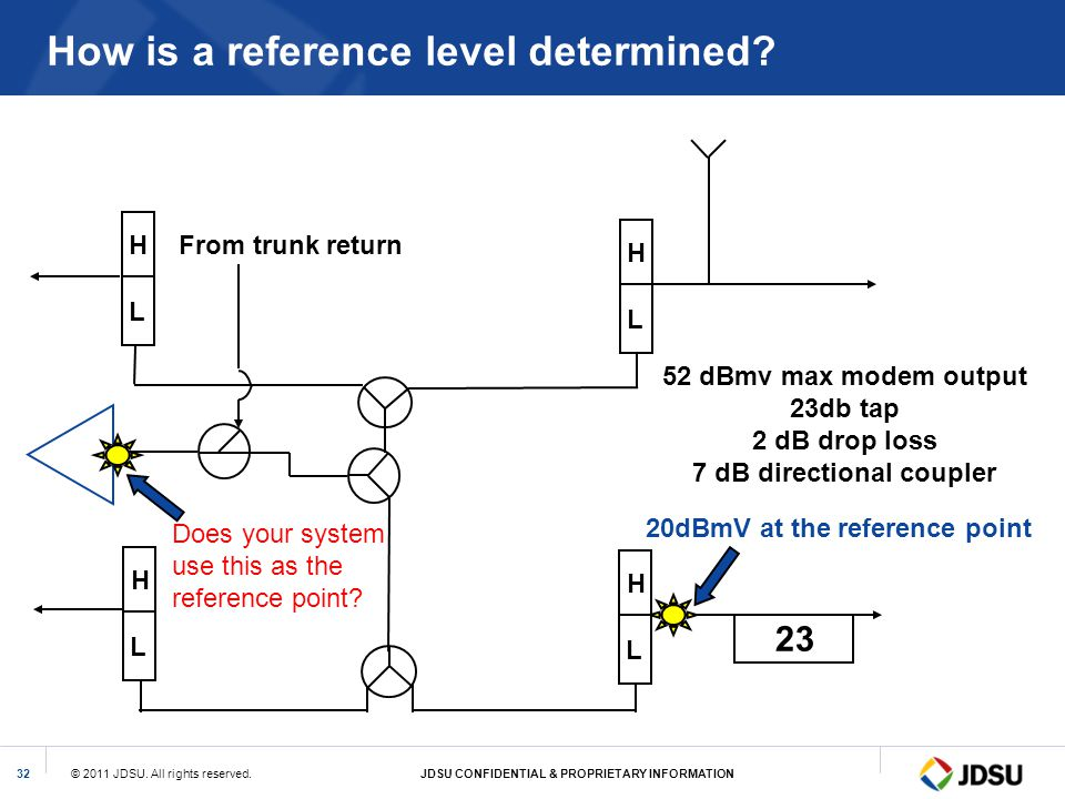 How is a reference level determined