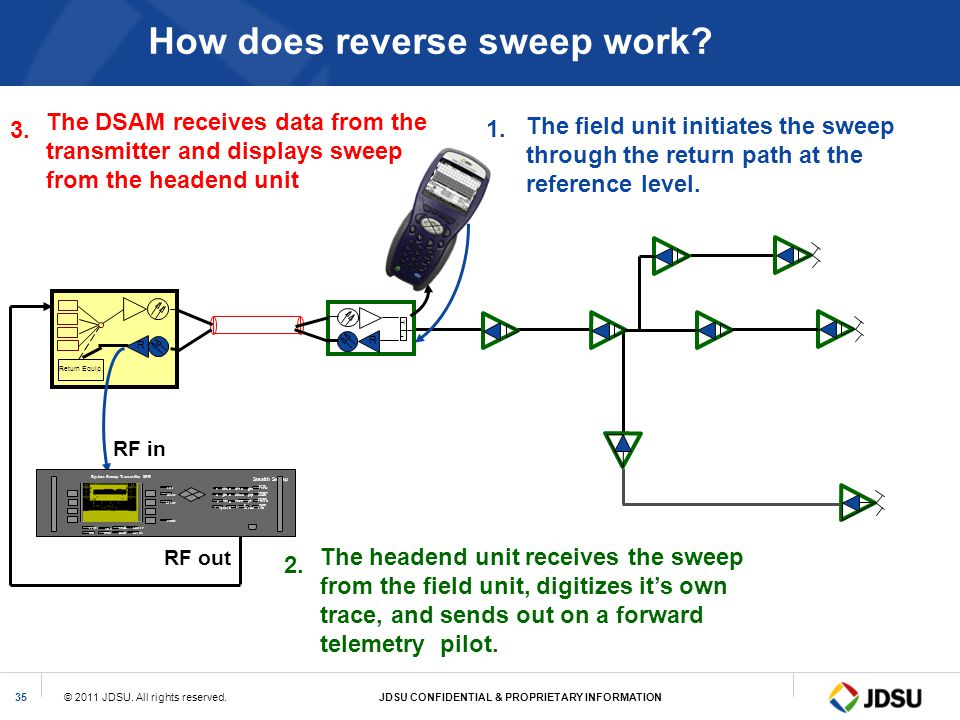 How does reverse sweep work