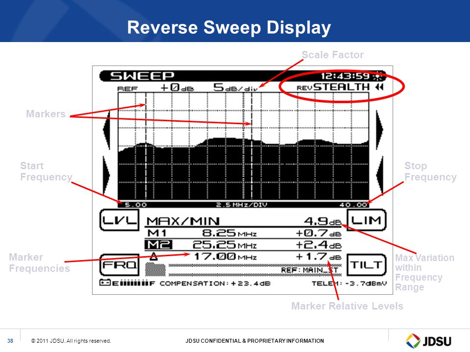 Reverse Sweep Display Scale Factor Markers Start Frequency