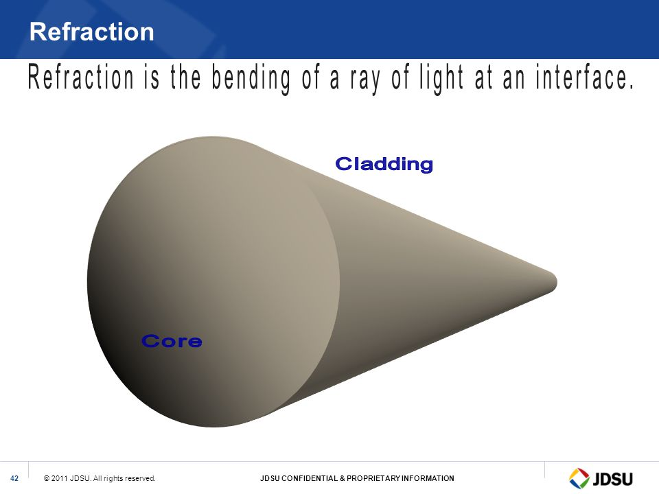 Refraction Refraction is the bending of a ray of light at an interface. Cladding.