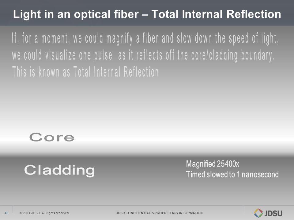 Light in an optical fiber – Total Internal Reflection
