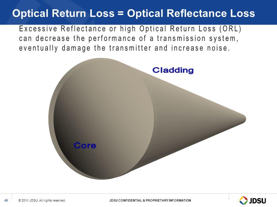 Optical Return Loss = Optical Reflectance Loss