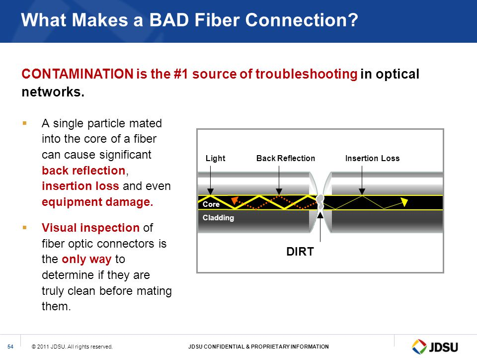 What Makes a BAD Fiber Connection