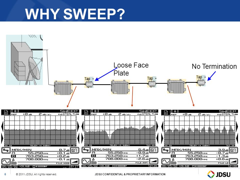 WHY SWEEP Loose Face Plate No Termination