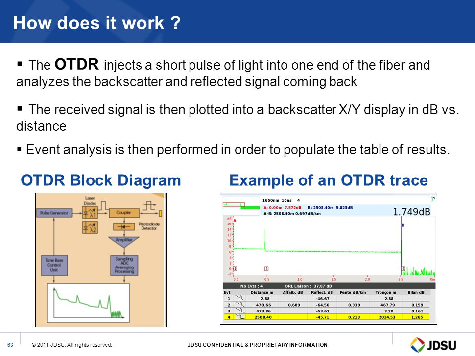 How does it work The OTDR injects a short pulse of light into one end of the fiber and analyzes the backscatter and reflected signal coming back.