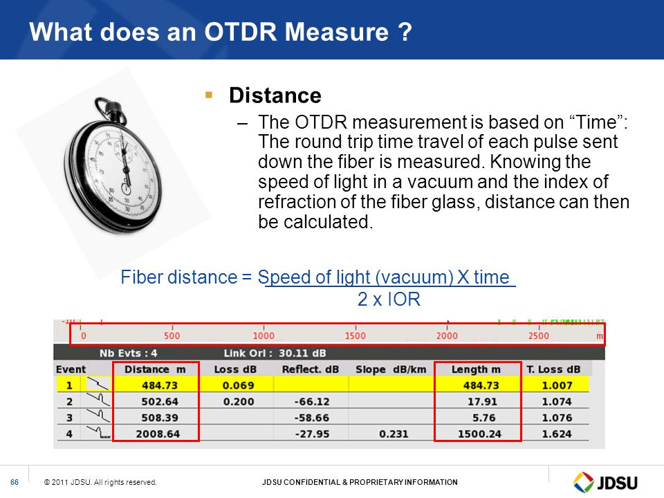 What does an OTDR Measure