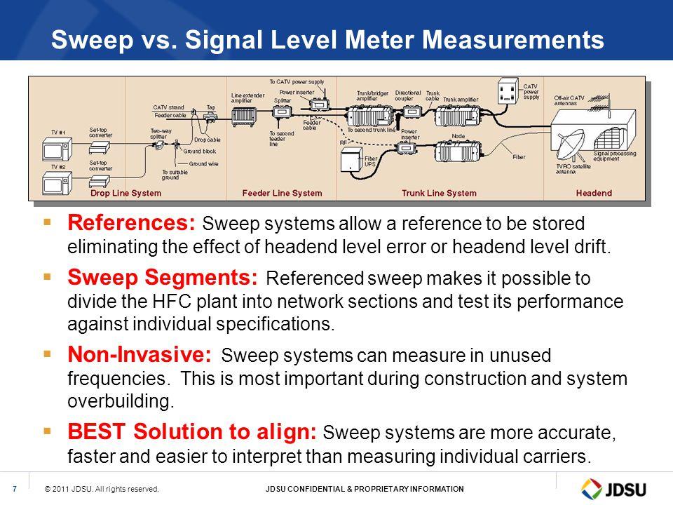 Sweep vs. Signal Level Meter Measurements