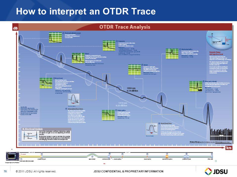 How to interpret an OTDR Trace