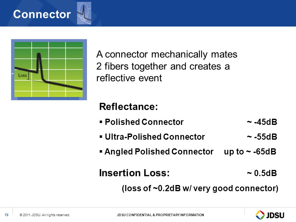 Connector A connector mechanically mates 2 fibers together and creates a reflective event. Reflectance: