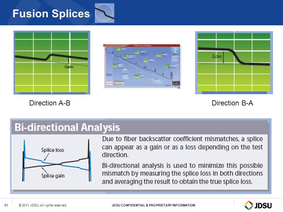 Fusion Splices Direction A-B Direction B-A